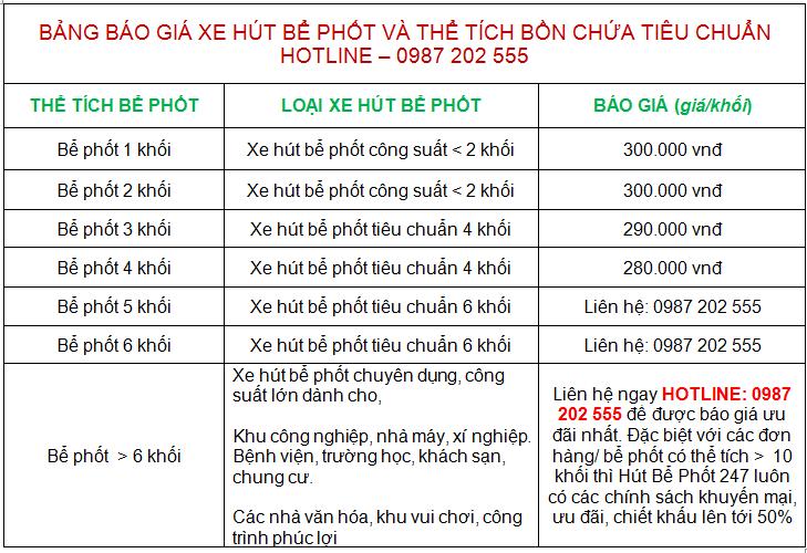 Báo giá xe hút bể phốt giá rẻ nhất - 0987 202 555