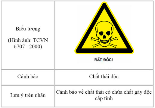 Biển báo chất thải nguy hại - Chất cực độc