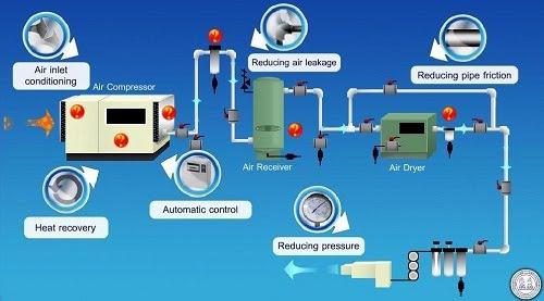 Sử dụng áp suất cao của khí nén và nước