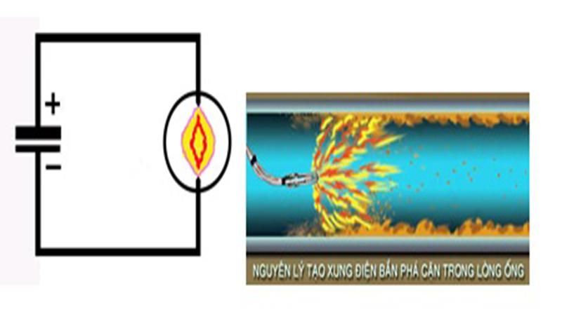 Sử dụng công nghệ điện thủy động để làm sạch đường ống nước