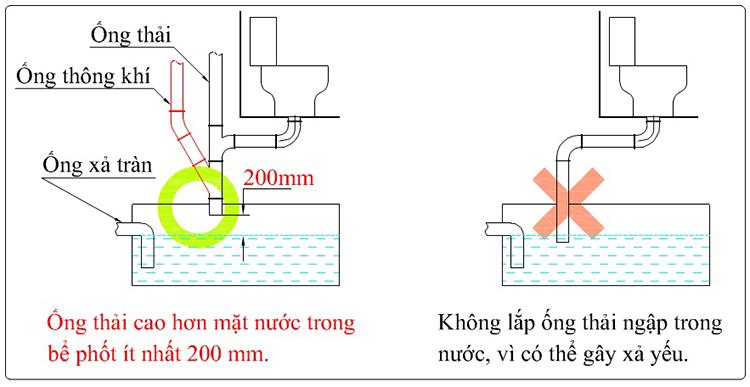 Cách đặt ống xả vào bể chứa