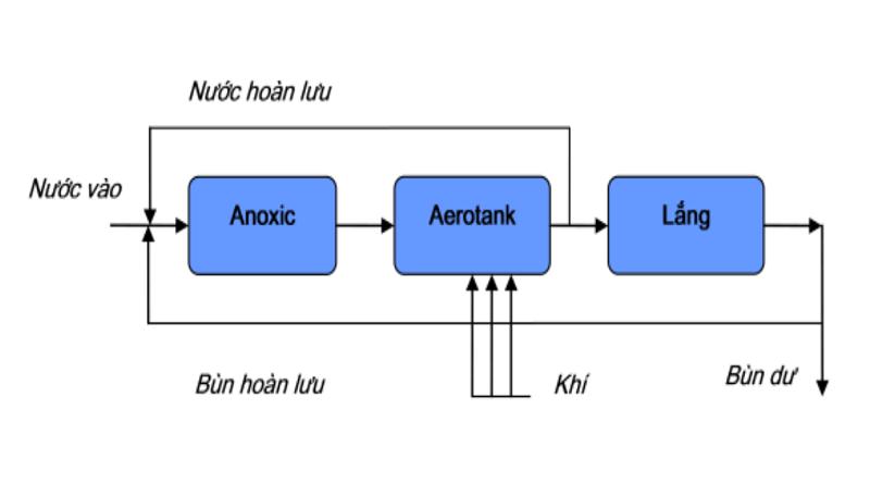 Cấu tạo bể Aerotank