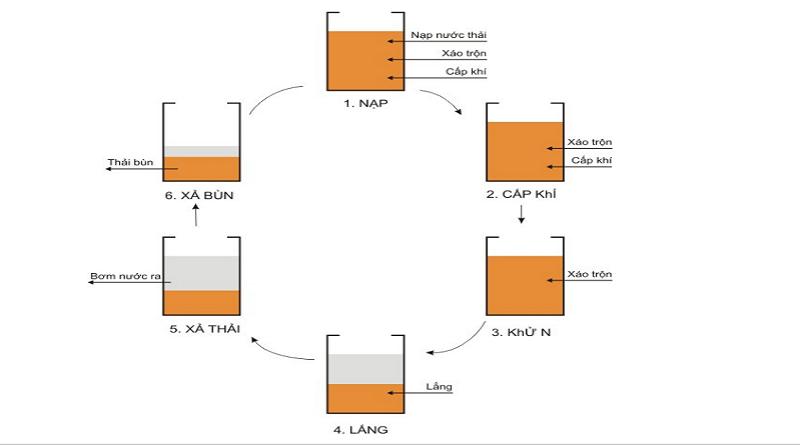 Nguyên lý vận hành bể Sbr trong xử lý nước thải