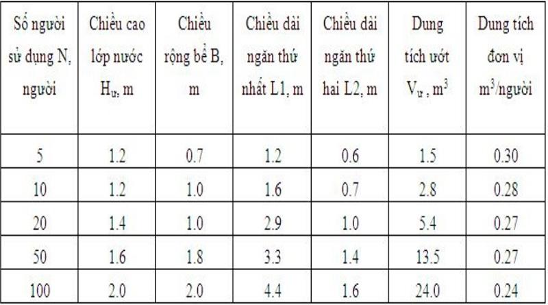 Tiêu chuẩn bể tự hoại xử lý nước xám và nước đen về kích thước