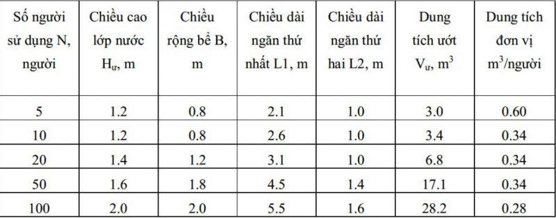 Tính toán bể tự hoại về thời gian phân hủy theo nhiệt độ